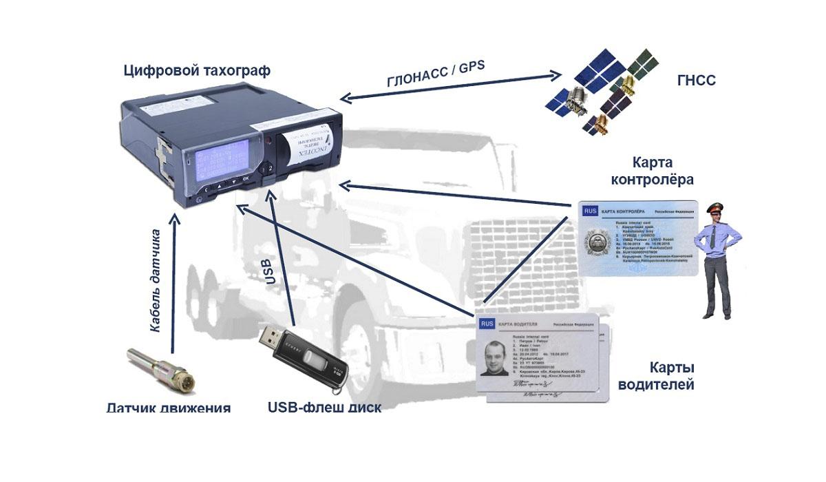 Интеллектуальные системы в помощь водителю. Часть1